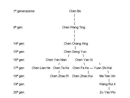 albero-genealogico-famiglia-tai-ji